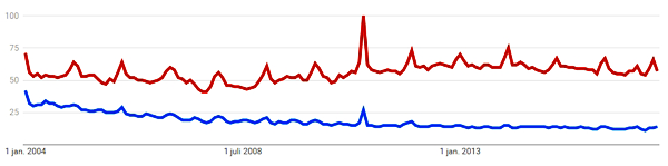Google Trends for the search words astrology and horoscope.