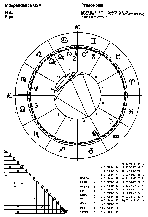 The Usa Complete Horoscope 5 Testing The Chart On The 19th Century