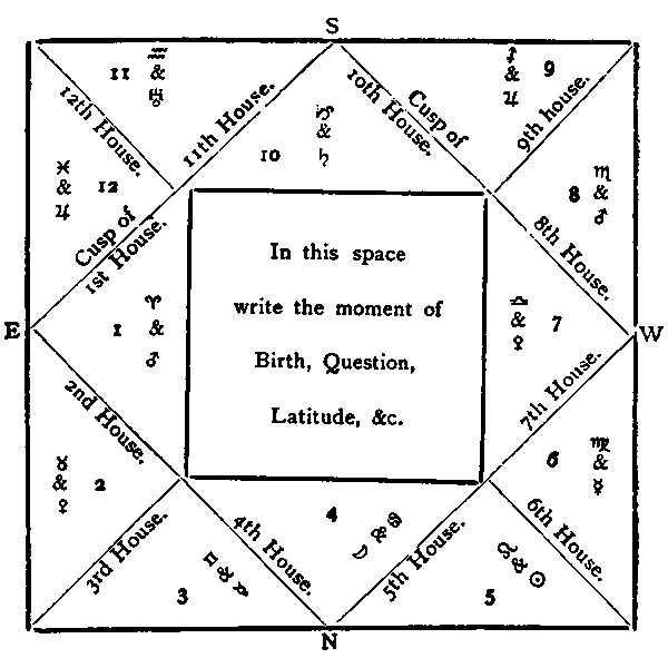 Envelope horoscope diagram. From The Arcana of Astrology by William Joseph Simmonite, 1890.