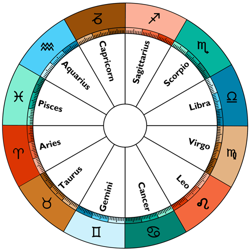 The elements and qualities of the Zodiac signs marked by colors.