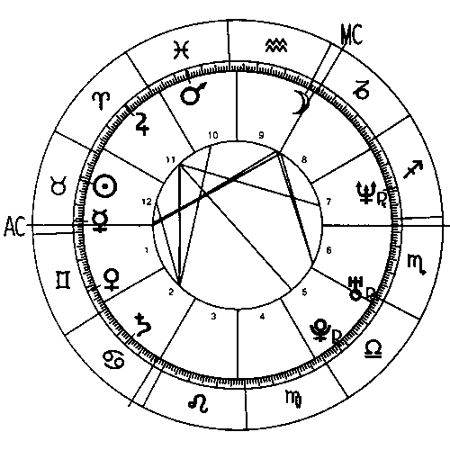 Complete horoscope chart with the aspects marked by lines in the inner circle.